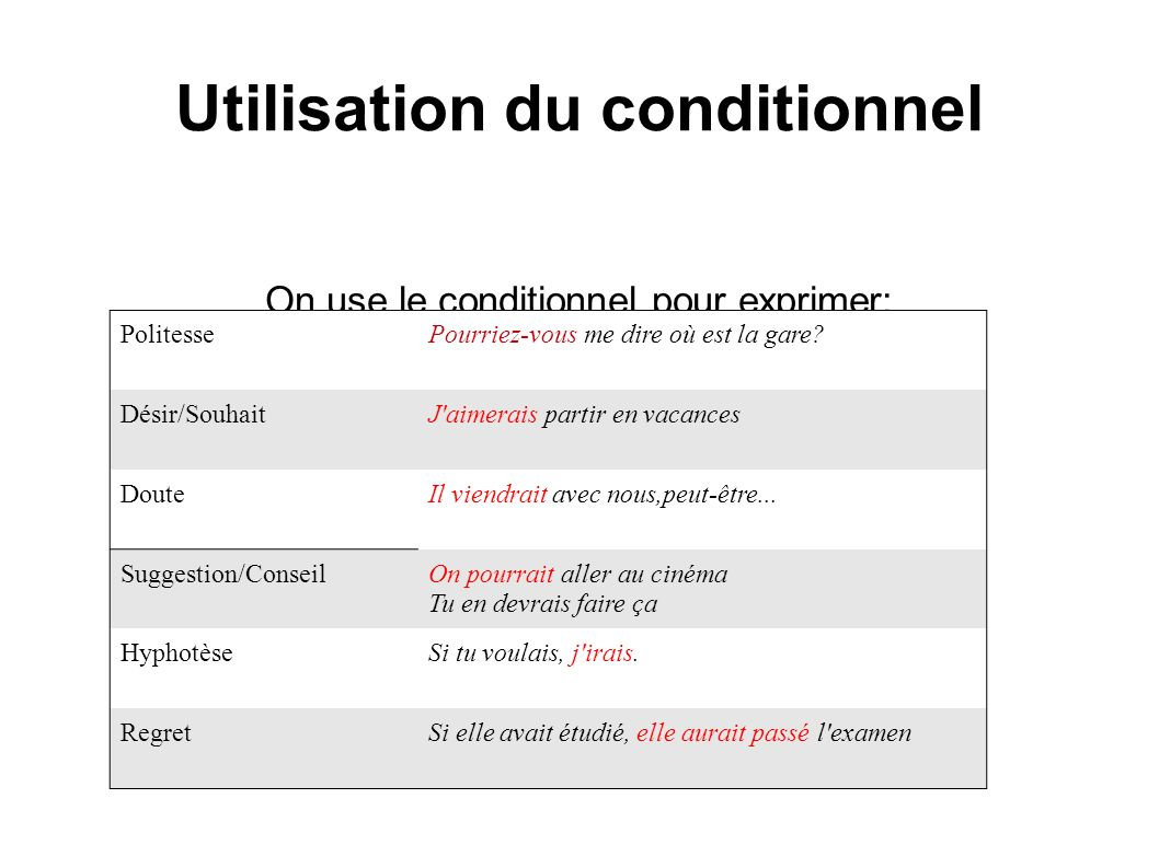 Utilisation du conditionnel