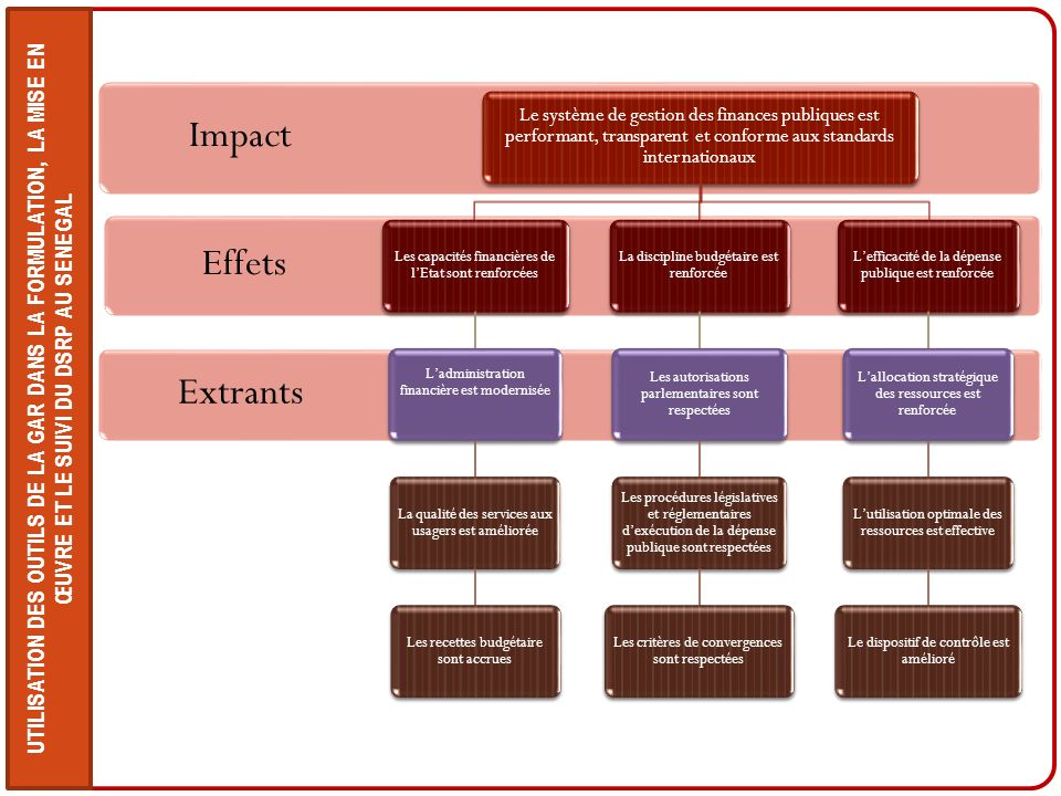 Impact Effets Extrants