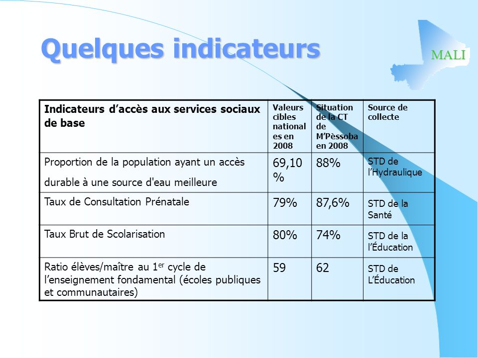 Quelques indicateurs 69,10% 88% 79% 87,6% 80% 74% 59 62