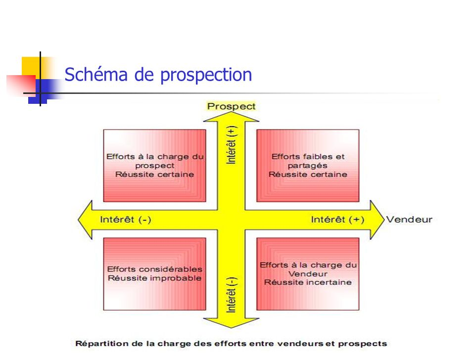Schéma de prospection