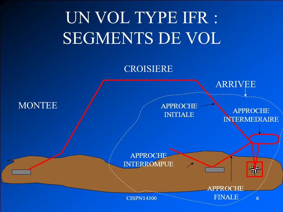 UN VOL TYPE IFR : SEGMENTS DE VOL