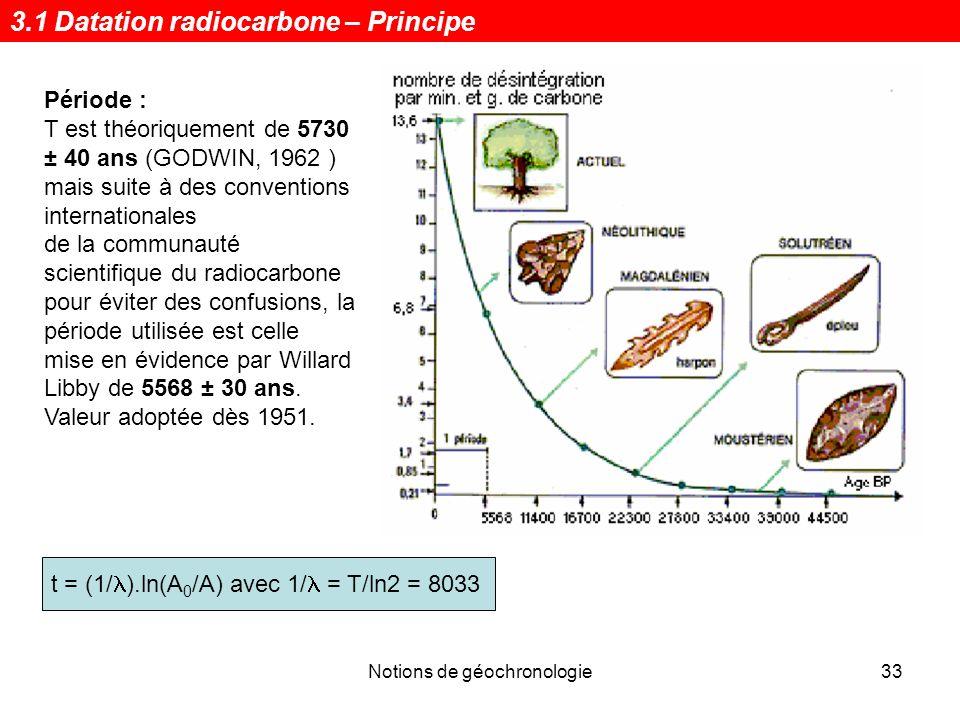 expliquer le processus de datation au radiocarbone