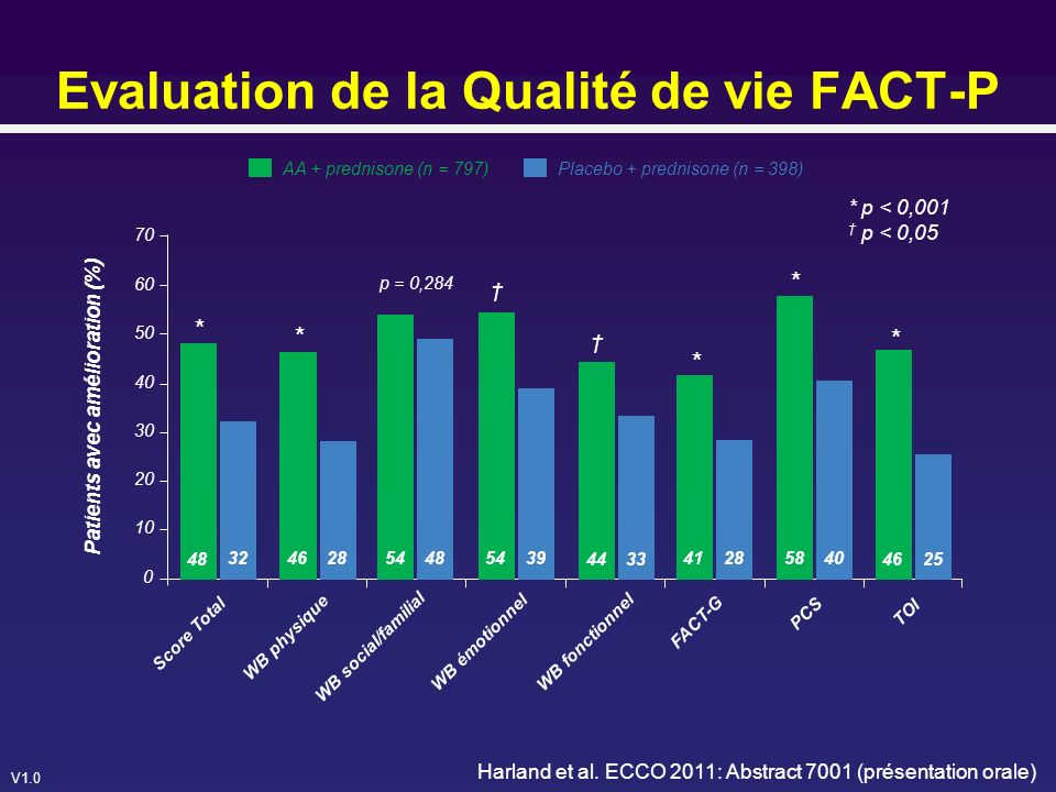 Evaluation de la Qualité de vie FACT-P