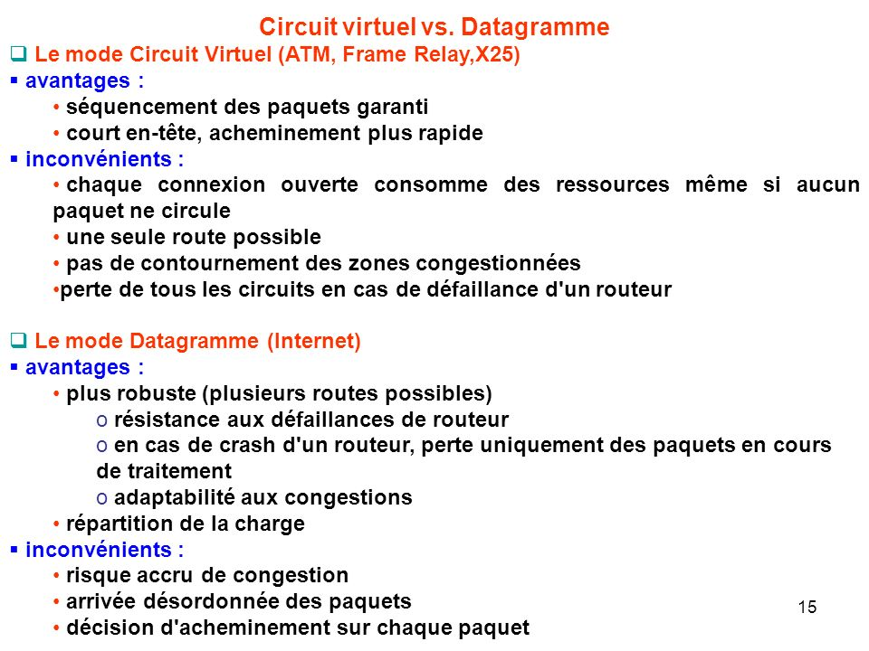 Circuit virtuel vs. Datagramme