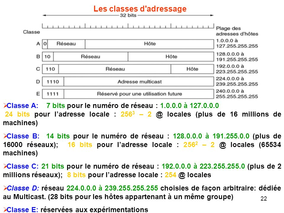 Les classes d adressage