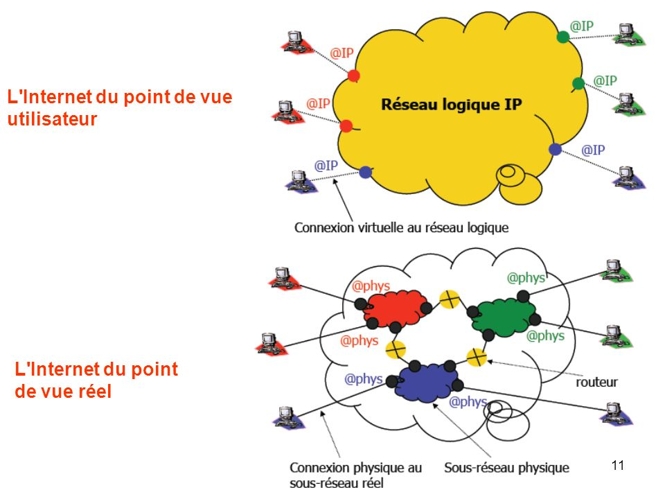 L Internet du point de vue