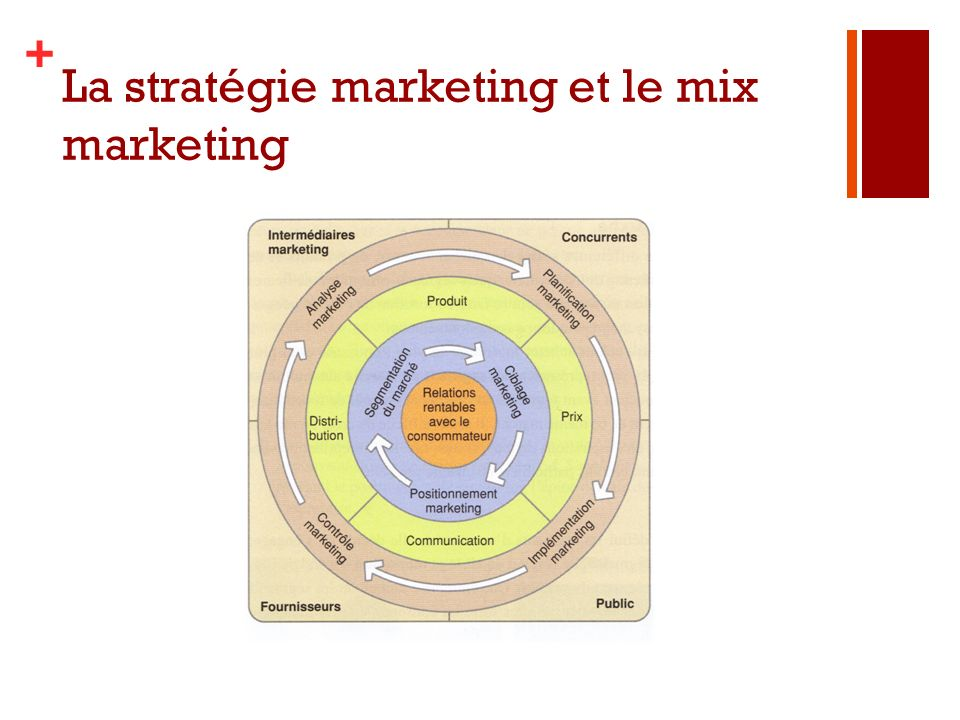 La stratégie marketing et le mix marketing