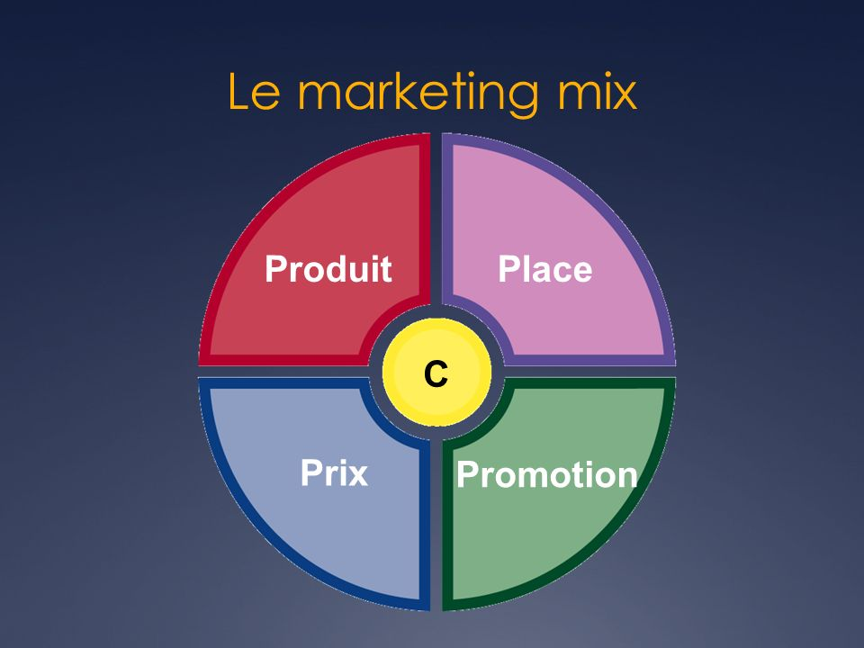 Le marketing mix Produit C Place Prix Promotion