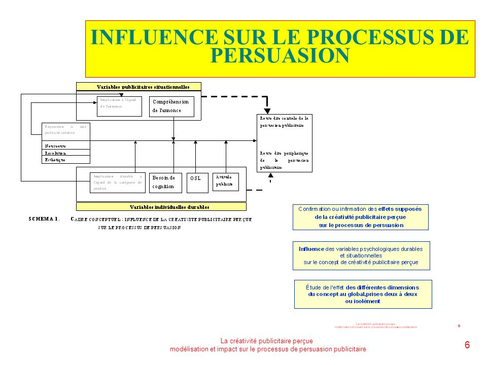 INFLUENCE SUR LE PROCESSUS DE PERSUASION