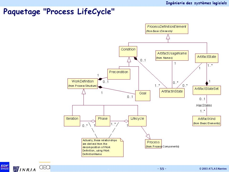 Paquetage Process LifeCycle