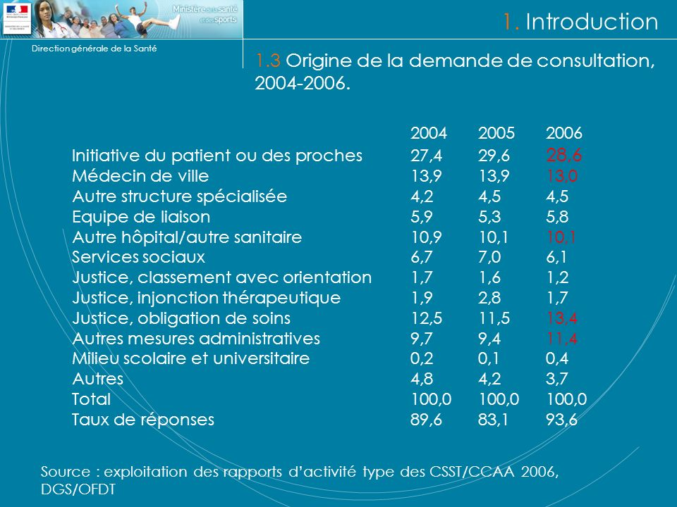 1. Introduction 1.3 Origine de la demande de consultation, 2004-2006.