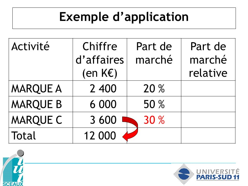 Exemple d'application