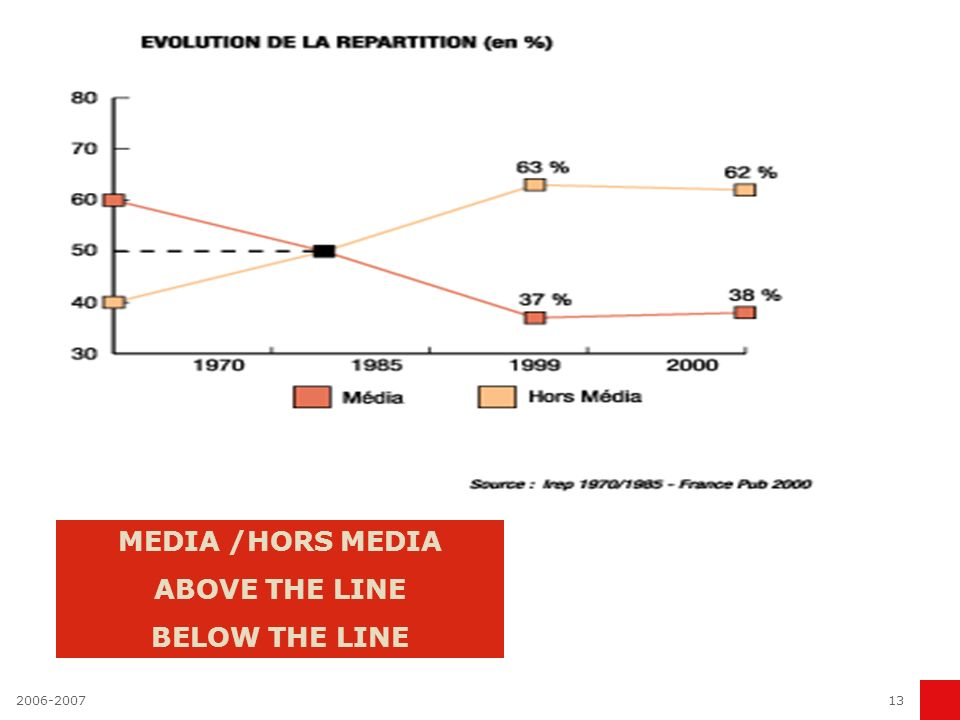 MEDIA /HORS MEDIA ABOVE THE LINE BELOW THE LINE