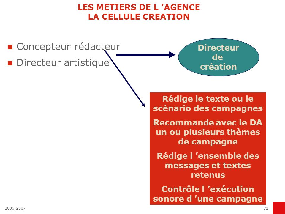 LES METIERS DE L 'AGENCE LA CELLULE CREATION