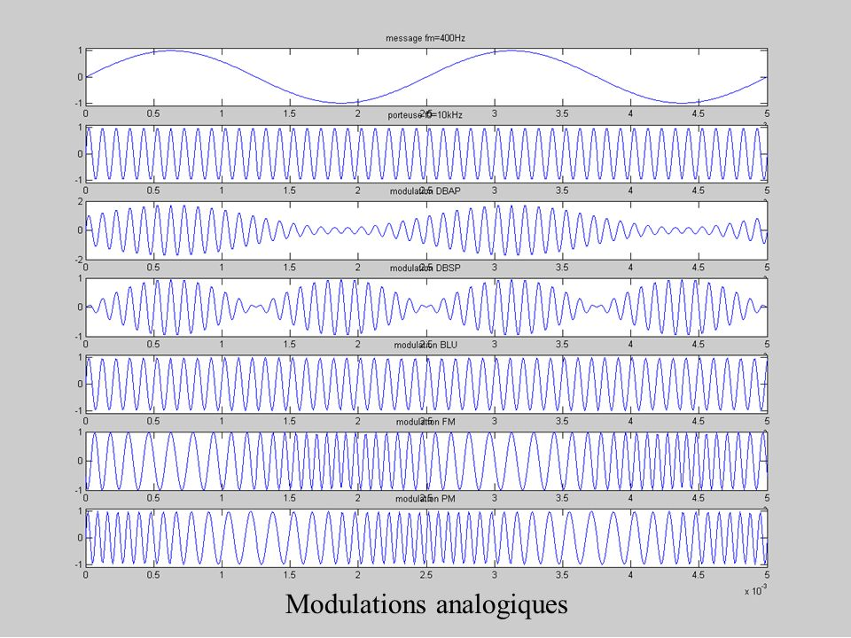 Modulations analogiques