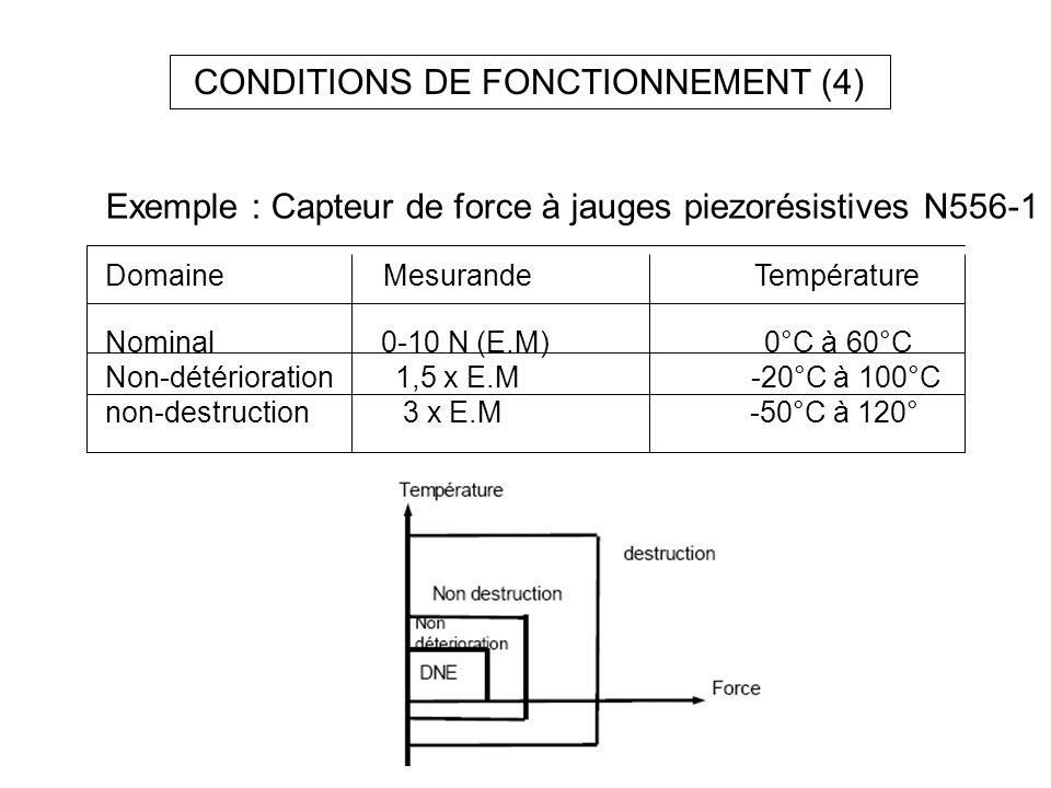 CONDITIONS DE FONCTIONNEMENT (4)