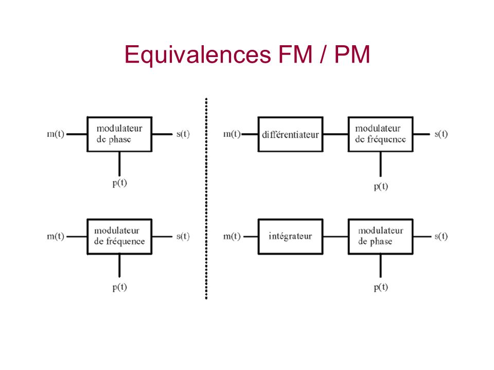 Equivalences FM / PM