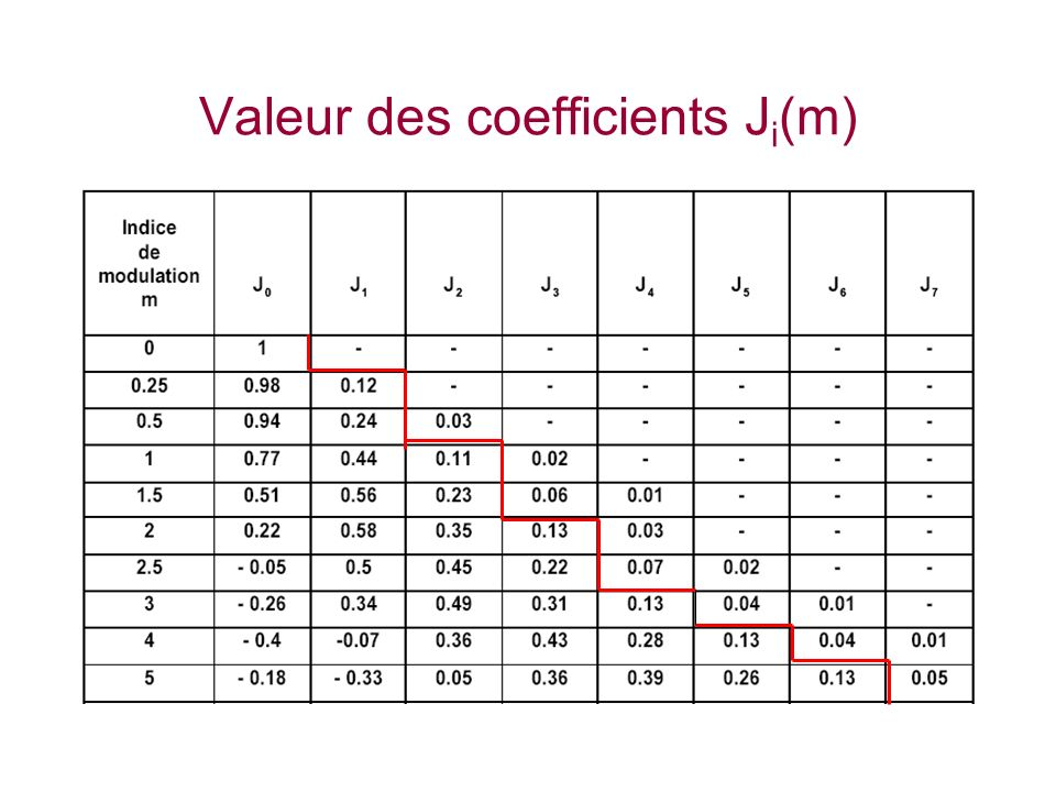 Valeur des coefficients Ji(m)