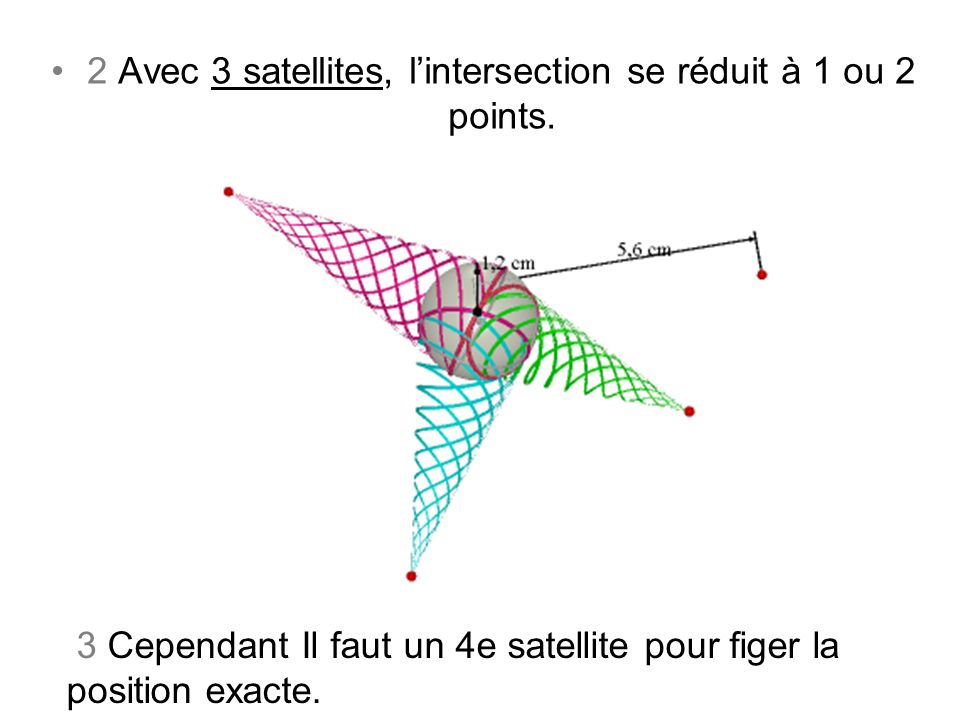 2 Avec 3 satellites, l'intersection se réduit à 1 ou 2 points.