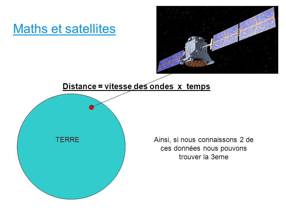 Maths et satellites Distance = vitesse des ondes x temps TERRE