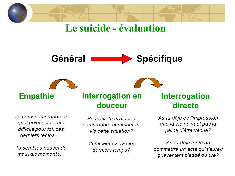 Le suicide - évaluation Interrogation en douceur Interrogation directe