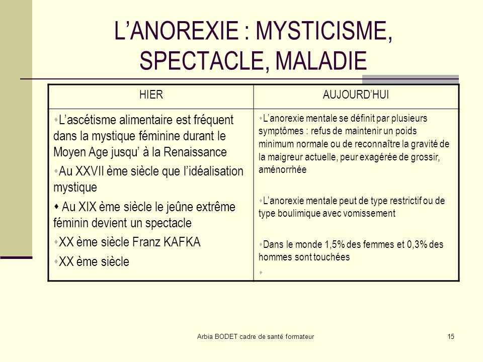 L'ANOREXIE : MYSTICISME, SPECTACLE, MALADIE