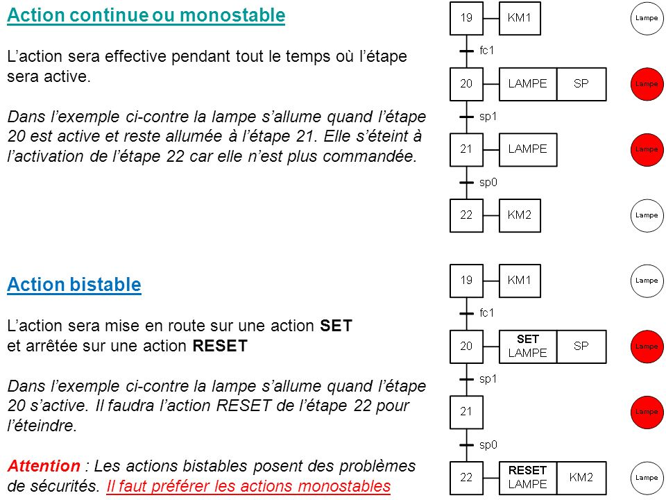 Action continue ou monostable