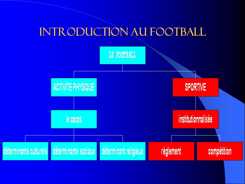 Introduction au football