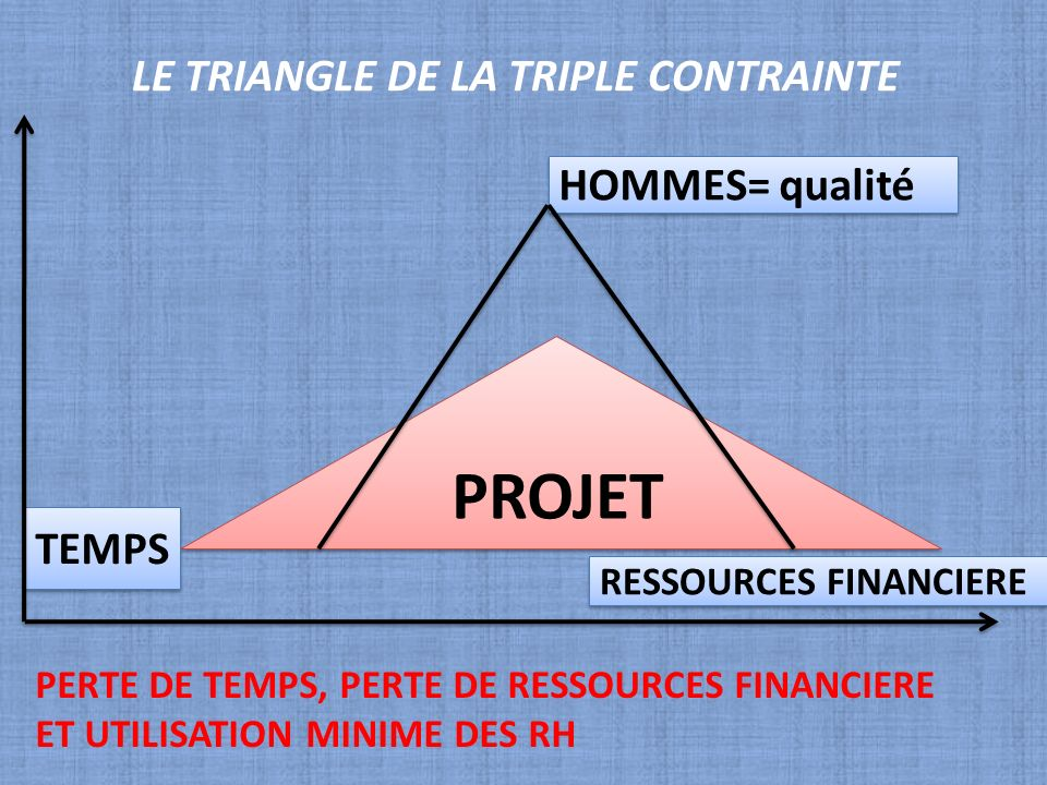 LE TRIANGLE DE LA TRIPLE CONTRAINTE