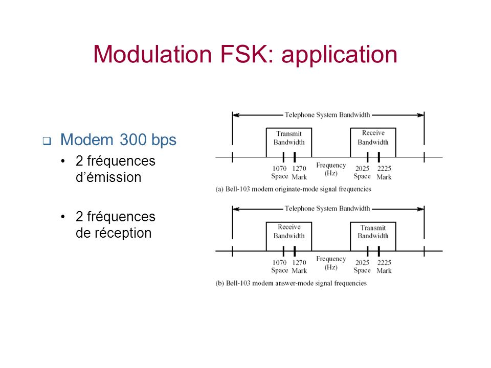 Modulation FSK: application