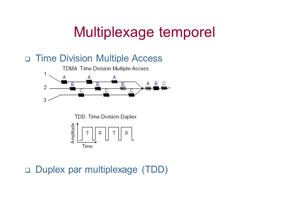 Multiplexage temporel