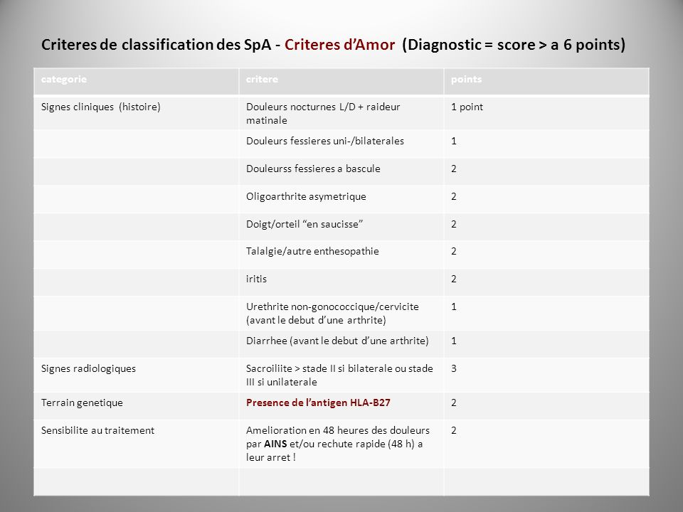 Criteres de classification des SpA - Criteres d'Amor (Diagnostic = score > a 6 points)