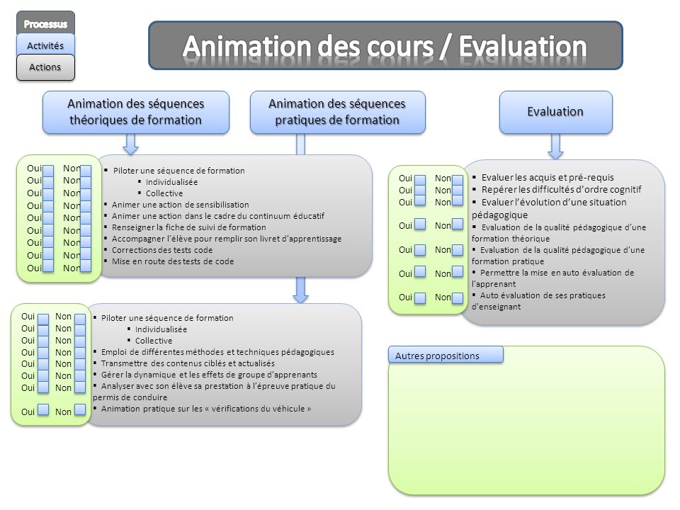 Animation des cours / Evaluation