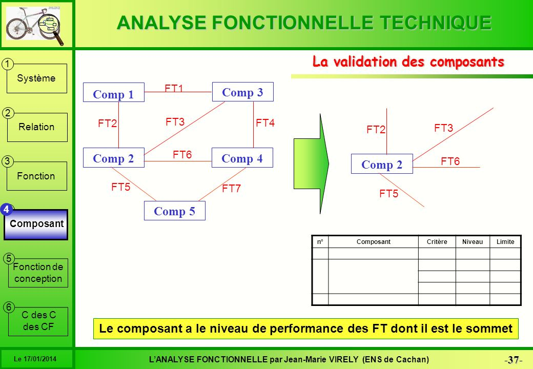 La validation des composants