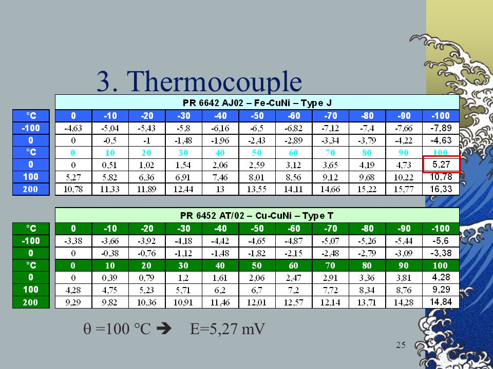 3. Thermocouple  =100 °C  E=5,27 mV