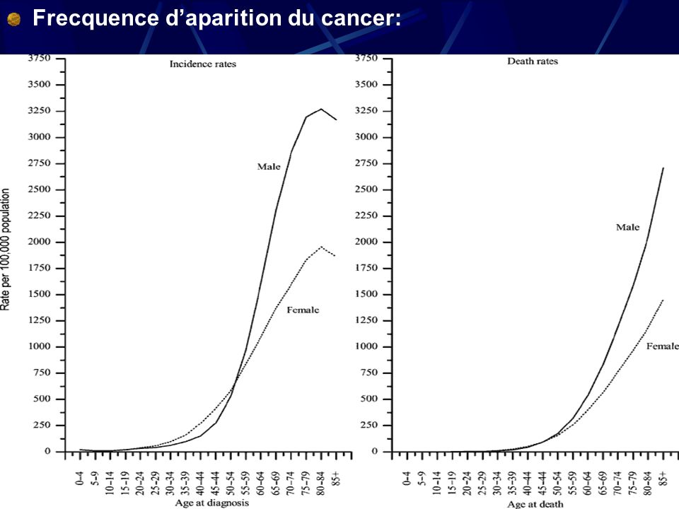 Frecquence d'aparition du cancer: