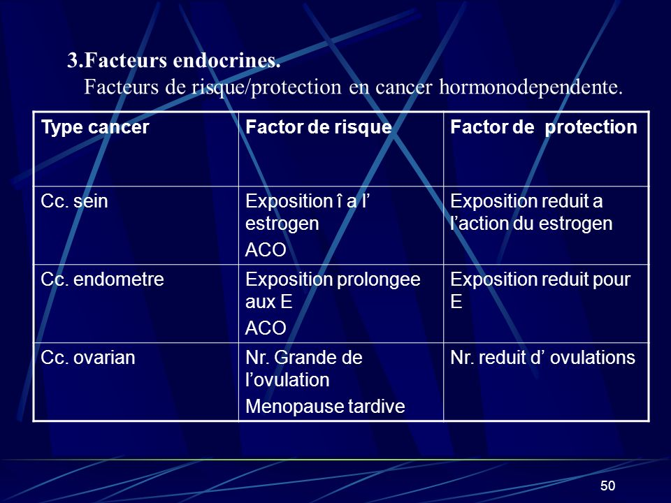 Facteurs de risque/protection en cancer hormonodependente.