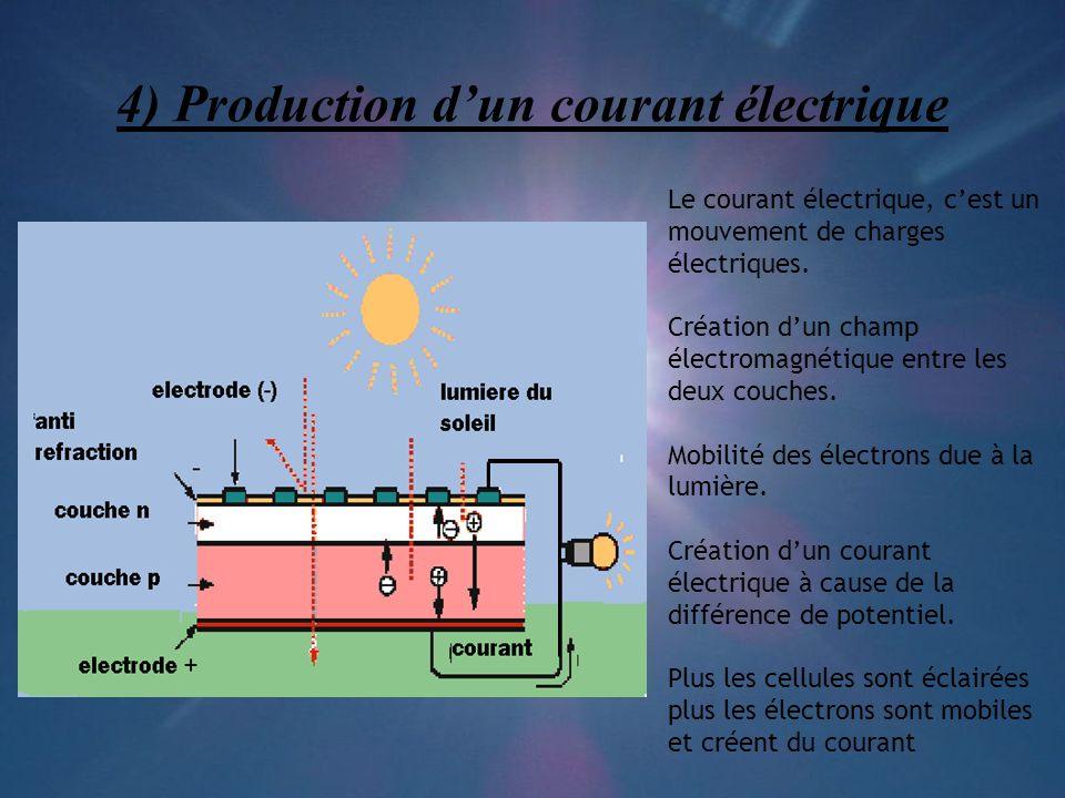 4) Production d'un courant électrique