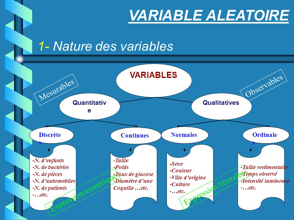 VARIABLE ALEATOIRE 1- Nature des variables VARIABLES Observables
