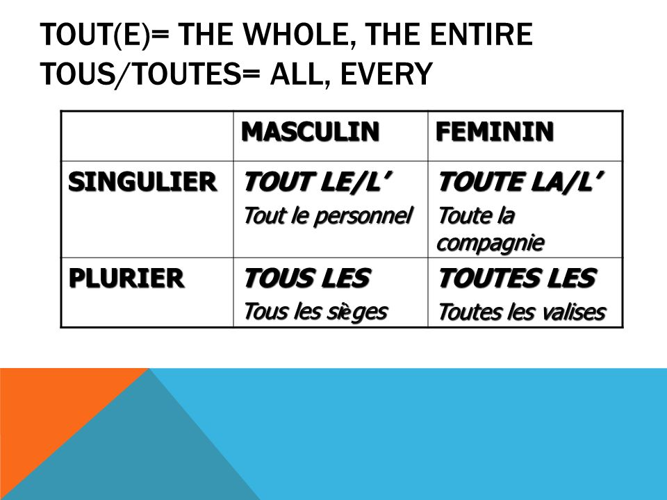 Tout(e)= the whole, the entire tous/toutes= all, every