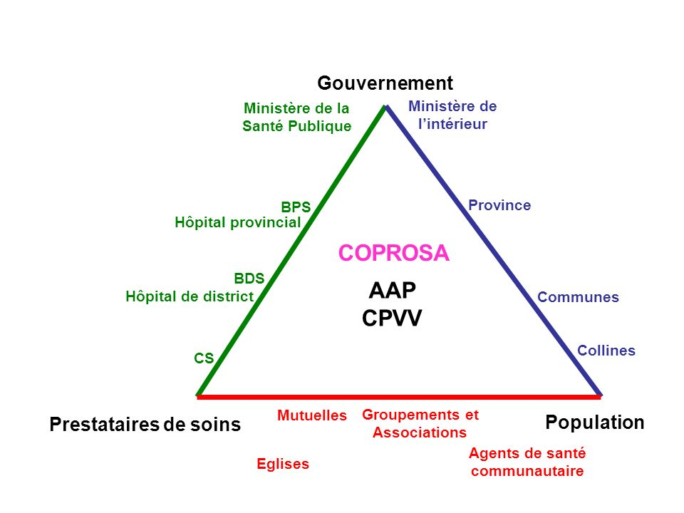 COPROSA AAP CPVV Gouvernement Population Prestataires de soins