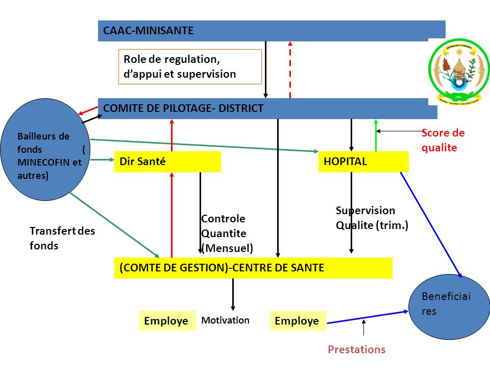 Role de regulation, d'appui et supervision
