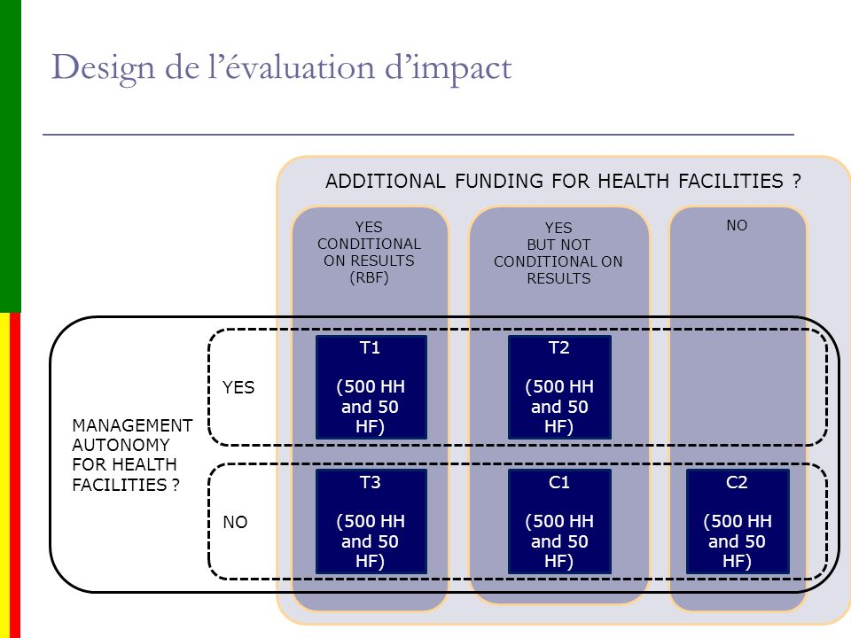Design de l'évaluation d'impact