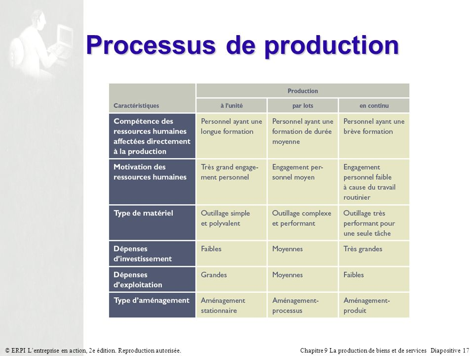 Processus de production