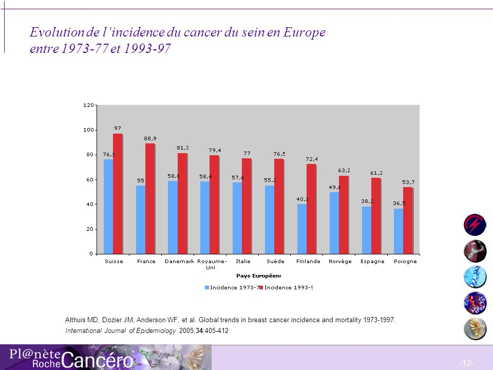 Evolution de l'incidence du cancer du sein en Europe entre et