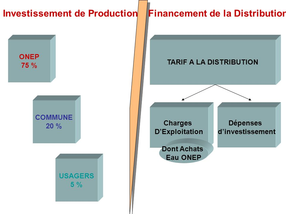 TARIF A LA DISTRIBUTION