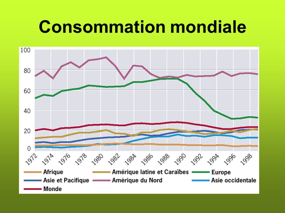 Consommation mondiale