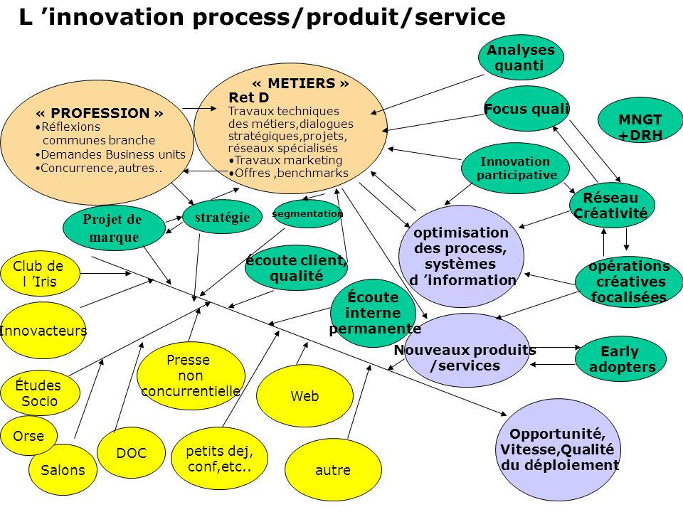 L 'innovation process/produit/service