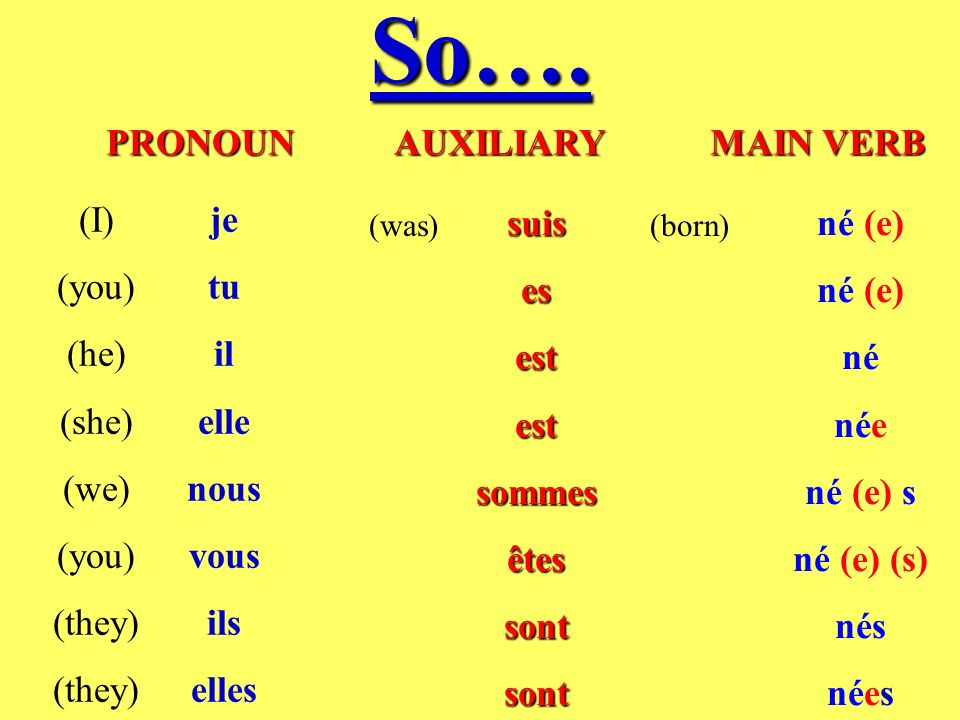 So…. PRONOUN AUXILIARY MAIN VERB (I) (you) (he) (she) (we) (they) je