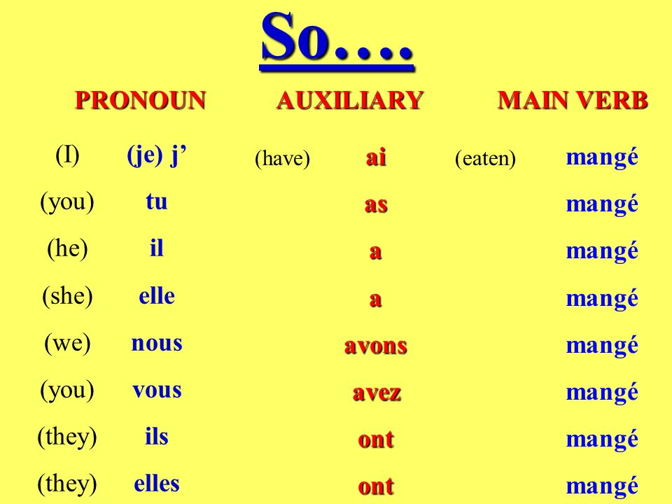 So…. PRONOUN AUXILIARY MAIN VERB (I) (you) (he) (she) (we) (they)